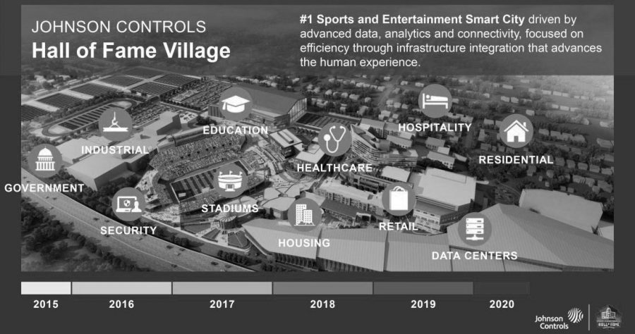 The layout for the new Hall of Fame Village.